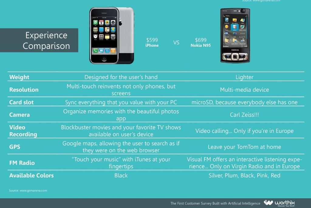 Iphone vs Nokia2