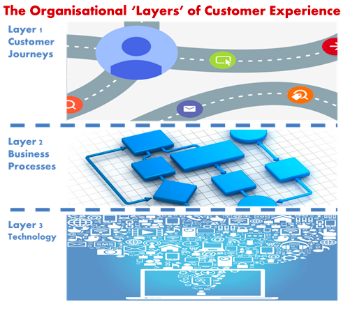 "The organizational ""layers"" of customer experience"