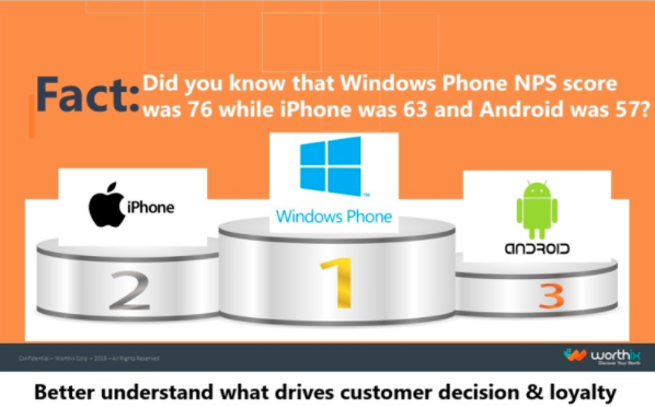 graphic showing the windows phone having a higher NPS score than the iPhone or Android